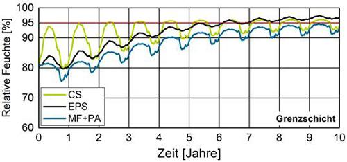 Abbildung 7: Relative Feuchte an der kalten Rückseite der verschiedenen Innendämmungen auf einer Außenwand mit bisherigem Schlagregenschutz (wasserabweisend) gem. DIN 4108 (w-Wert = 0,5 kg/(m²√h)).