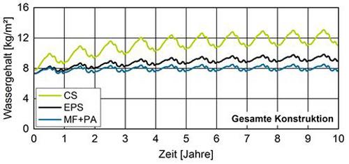 Abbildung 6: RGesamtwassergehalt der Wände über den Betrachtungszeitraum von 10 Jahren.
