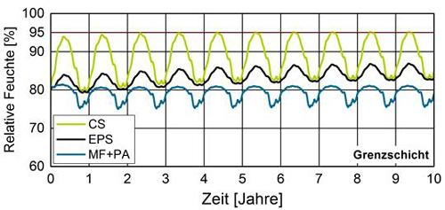 Relative Feuchte an der kalten Rückseite der verschiedenen Innendämmungen auf einer Außenwand mit gutem Schlagregenschutz nach WTA 6-5 (w-Wert = 0,2 kg/(m²√h)).