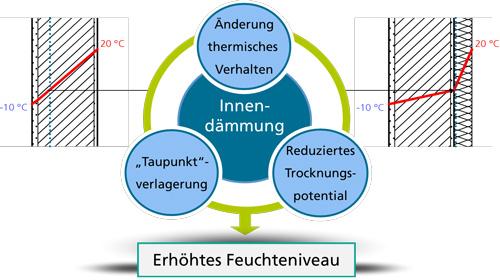 Abbildung 1: Der Einbau einer Innendämmung verändert die hygrothermischen Verhältnisse innerhalb der Wand – insbesondere das Feuchteniveau steigt. Ob die Maßnahme schadensfrei und dauerhaft ist, kann im Vorfeld bereits durch eine hygrothermische Simulation geklärt werden.