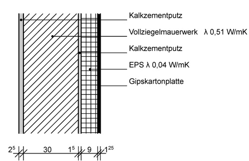 Abbildung 2: Bestandswand aus Vollziegelmauerwerk mit Innendämmung aus a) diffusionshemmendem EPS (ohne zusätzliche Dampfbremse)