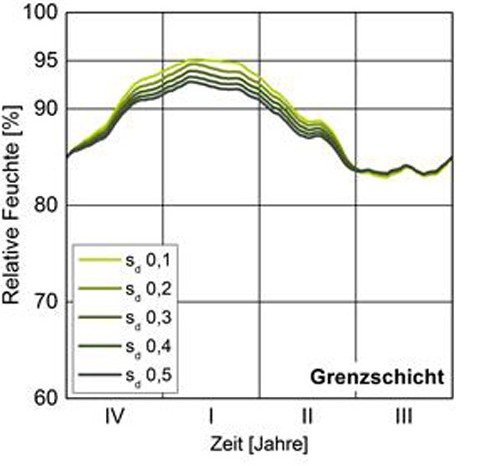 Abbildung 8: Relative Feuchte kalten Rückseite der Calciumsilikat-Innendämmung auf einer Außenwand mit gutem Schlagregenschutz bei Variation des sd-Werts der Innenoberflächenbeschichtung.