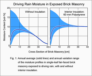 Driving Rain Moisture in Fair-faced Brickwork with Interior Insulation