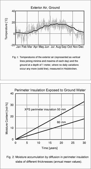 Perimeter Insulation Exposed to Ground Water